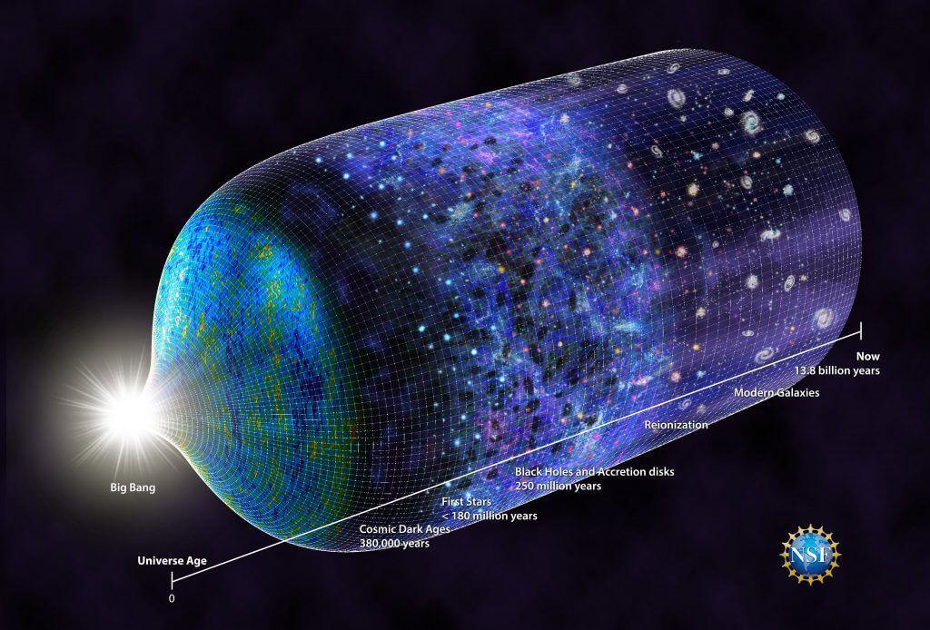 Временная шкала Вселенной