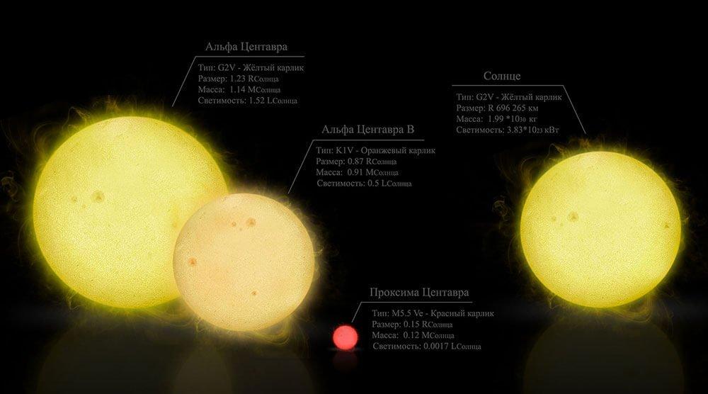 Звезды Альфа центавра